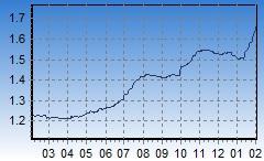 12 month Euribor chart, year