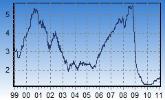 12 month Euribor chart, all time