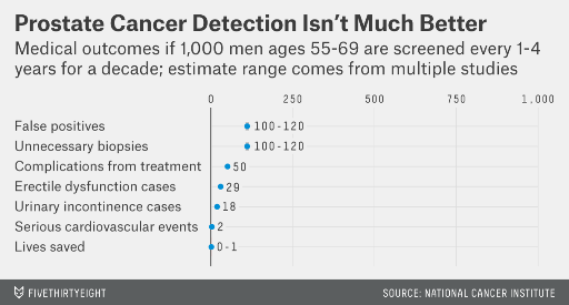 http://fivethirtyeight.com/features/the-case-against-early-cancer-detection/