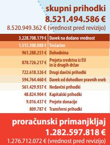 Proračun RS 2015