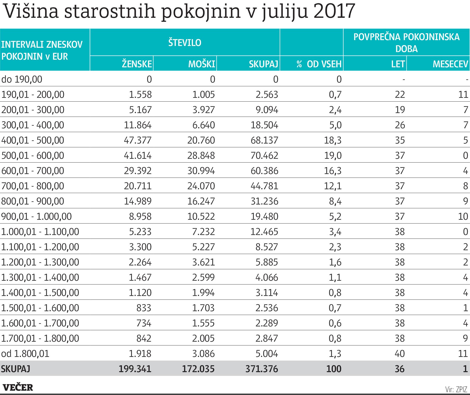 penzije-jun-2017
