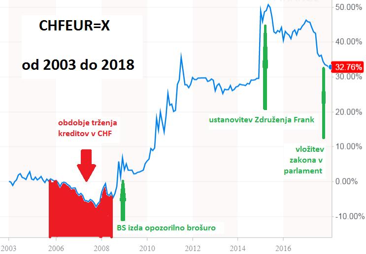 Tečaj švicarskega franka